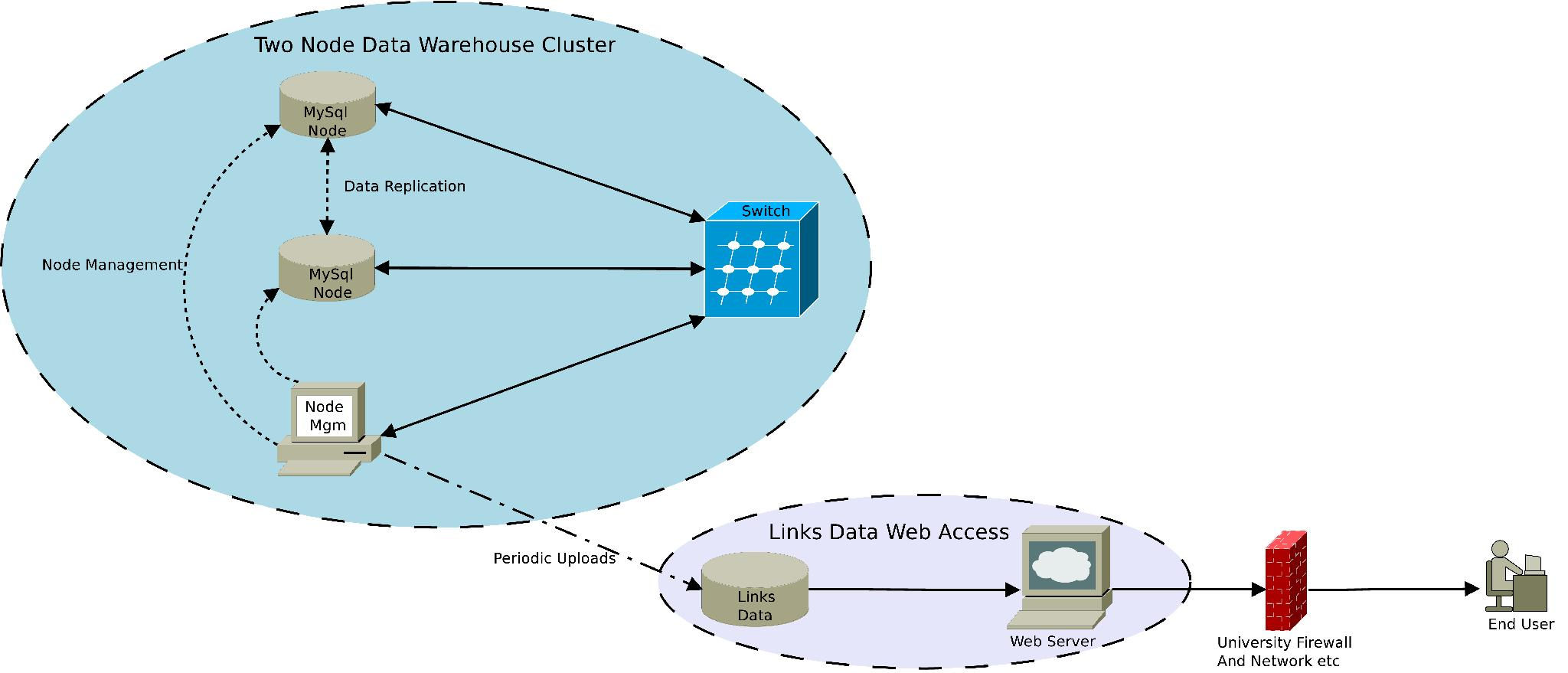 Diagram of MySQL Cluster Server